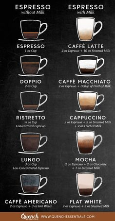 Now that you have a new espresso maker it's time to impress your friends and family with all your coffee skills. Use this handy drink guide to make your home the ultimate coffee bar. Café Latte, Coffee Latte Art, Coffee Type, Coffee Shop Menu, Coffee Shop Business, Coffee Shop Design, Espresso Drinks, Espresso Maker, Espresso Machine