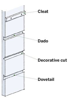 Supports for Fixed Shelves Cleat: Shelf sits on top of a wood strip screwed in place. Quick and easy to install. Dado: Shelf slides into a groove. Strong support. Decorative cut: Nice for display shelves that won't bear heavy loads. Dovetail: Use a hammer or woodblock to lock in shelf. Handcrafted look.