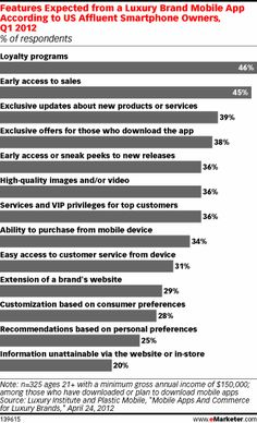 Mobile luxury shoppers were most interested in using apps to gain access to discounts. Forty-six percent of those who had downloaded or planned to download any mobile app said they expected a luxury app to provide them with a loyalty program. Early access to sales was the second-highest anticipated app feature, at 45%.