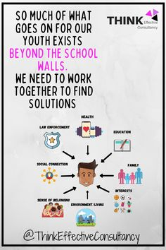 Working In Mental Health, Mental Health And Wellbeing, Positive Behavior, Working Together, What Goes On, We Need, How To Find Out, Youth, Walls