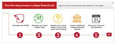 Financial Aid for College - the 5 step journey, and a review a stepbystep guide to get prepared for college, including a #collegecalculator https://welcome.wf.com/getcollegeready/paying_for_college.php #FAFSA #collegecosts #awardletters #funding #financing #knowyourdeadlines #studentloans #collegeplanning #financialaidtips  source: WellsFargo