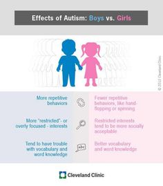 autism gender differences infographic from Cleveland Clinic & Health Hub from Cleveland Clinic Autism Spectrum Disorder Symptoms, Autism Teaching Strategies, Autism Resources, Teaching Resources, Aspergers Autism, Adhd And Autism, Asd, Respect, Autism
