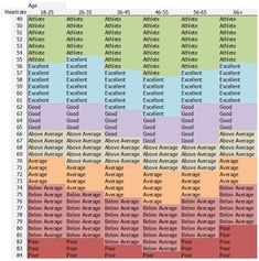 Good Resting Heart Rate Chart Reference Table.  Have had as low as 42 (female age 44)...really happy with that number.