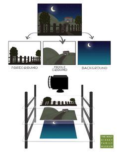 Breakdown of the Multiplane Camera