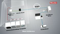 Miele's smart grid ready appliances can be programmed to run when electricity is cheapest