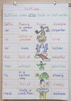 Teaching Activities and Ideas Suffixes Anchor Chart - shows students even more suffixes and examples and visuals for each.Suffixes Anchor Chart - shows students even more suffixes and examples and visuals for each. Teaching Grammar, Teaching Language Arts, Teaching Writing, Teaching Ideas, Teaching English, Teaching Activities, 5th Grade Writing Prompts, Easy Grammar, Ela Anchor Charts