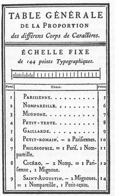 Pierre Simon Fournier's printed scale of his point system, fromModèles de caractères de l'imprimerie, 1742.