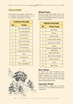 Starting Weather And Shifting Tables For Rpgs