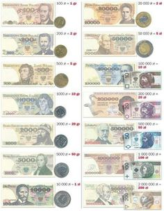 Polish Zloty than and now
