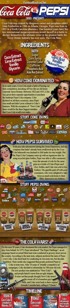 Famous Rivalries: Coke vs. Pepsi