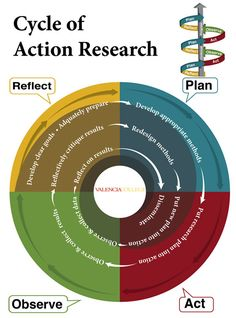Cycle of Action Research                                                                                                                                                     More