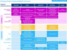 Starting a Project: Das PMBOK® des PMI® betrachtet alle Aspekte des Projektmanagements. Wir haben den PMBOK® Überblick - wie wir meinen - etwas verbessert. Je risikoreicher bzw. komplexer ein Projekt eingeschätzt wird, desto mehr Änderungen wird es bei den Anforderungen im Projektverlauf geben. Dann sollten Sie auf agile oder hybride Methoden zurückgreifen, um Kosten, Zeit und Qualität kundenfokussiert im Griff zu behalten.