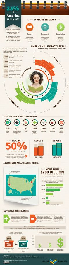 23% of America is illiterate