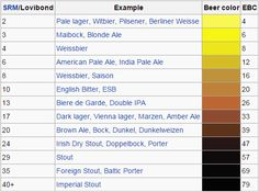 Beer style colour range