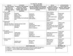 Art Rubrics Elementary Grade Level Pa Writing Rubric Writing Rubric Rubrics Elementary Grades