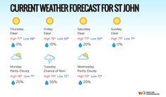 St John Weather ...