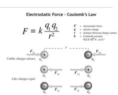 coulomb's law | Coulomb's Law