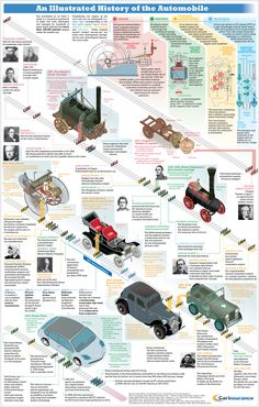 An illustrated history of the Automobile