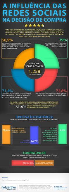 Infografico sobre a influencia das redes sociais na decisao da compra