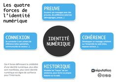 536a59caa7c97_4-forces-identite-numerique-v1.gif (980×700)