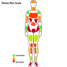 20 Best Pain Charts: How much does it hurt? images in 2014 | Tattoo ...