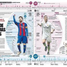 Infografia @ferranmorales . Doble página papel de todos los goles del FC Barcelona y Real Madrid en todas las competiciones #dataviz #ddz #infografía #infographic #barcelona #realmadrid #barça #liga #laliga #champions #messi #cristiano