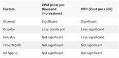 Facebook, Microsoft & Google Ads Compared: CTR, CPM & CPC Benchmarks