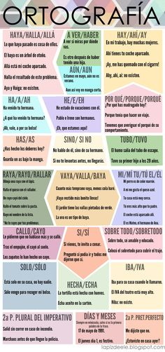 Spanish words that are pronounced the same but are written differently - ORTOGRAFÍA