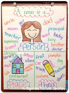 30 Awesome Anchor Charts to Spice Up Your Classroom If you don't already use them in your classroom, you're going to love using these next school year. Anchor charts are awesome tools for teaching just about any Noun Anchor Charts, Reading Anchor Charts, Noun Chart, Anchor Charts First Grade, Sentence Anchor Chart, Nouns Worksheet, Kindergarten Anchor Charts, Nouns Kindergarten, Kindergarten Reading