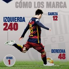 Barça / Stats