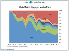 Apple is losing the tablet market it created with the iPad Die Revolution, Ipad, Smartphone, Blog, Apple, Marketing, Create, Business, Latest Updates