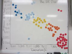 HR Diagram lesson from TERC Astrobiology