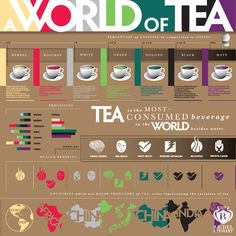 World of Tea Infographic Poster