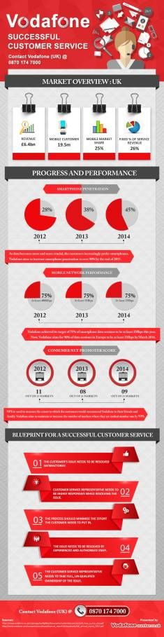 The infographic titled 'Vodafone: Successful Customer Service ' has been created with the central theme of telling customers about the progress and performance of Vodafone in recent past. The infographic also puts light on blueprint for a successful customer care which should be followed by companies for maintaining efficient customer relationships. http://vodafone-number.co.uk/