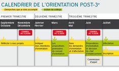 Le calendrier de l'orientation post-3e - Onisep