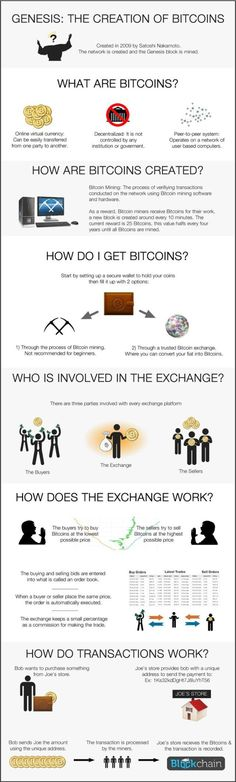 Trading infographic : The Creation of Bitcoins  Q&A and #Infographic for #Bitcoin #BitCoinAnswersandInfo
