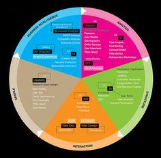 UX BASIS process model by James Kelway, via Flickr