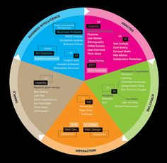 UX BASIS Process Model