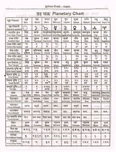 Planetary Chart (Hindi) Astrology In Hindi, Learn Astrology, Astrology Chart, Vedic Astrology, Sanskrit Quotes, Vedic Mantras, Hindu Mantras, Gernal Knowledge, General Knowledge Facts