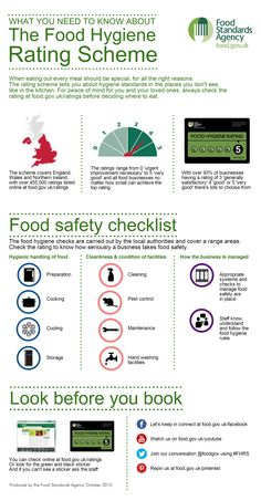 Infographic showing what you need to know about the Food Hygiene Rating Scheme