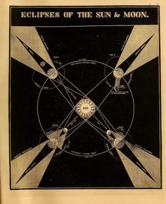 Eclipses of the Sun and Moon. Smith's Illustrated astronomy. 1855.