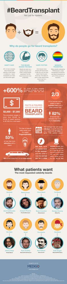 Beard Transplant Not Just for Hipsters #infographic #Hipsters #Beard #Lifestyle
