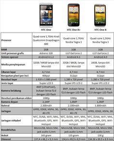Perbedaan HTC One, HTC One X+, HTC One X..