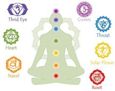 """Chakras.  Chakra is a Sanskrit word that translates as wheel or disc. Chakra is a concept referring to wheel-like vortices which, according to traditional Indian medicine, are believed to exist in the surface of the etheric body of man. The Chakras are said to be """"force centers"""" or whorls of energy permeating, from a point on the physical body, the layers of the subtle bodies in an ever-increasing fan-shaped formation (the fans make the shape of a love heart).  Seven major chakras or energy…"""