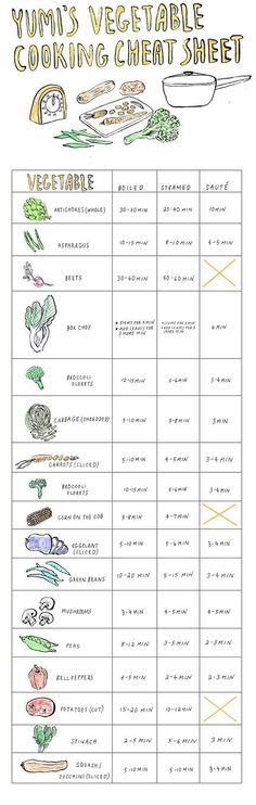 The Vibrant Girl - Lina Bergman - VEGETABLE COOKING CHEAT SHEET