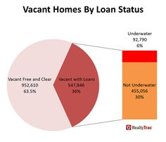 More than 63% of vacant homes are not in financial distress or even encumbered by a loan. The fact that the homeowners are not selling in most areas indicates that many of these properties are in poor condition and in neighborhoods that have been left behind by the housing recovery.  --  Among areas with at least 100,000 residential properties, those with the most vacant residential properties were Detroit (84,291), Miami (67,139), Chicago (48,181), Atlanta (36,396), and New York (35,200).