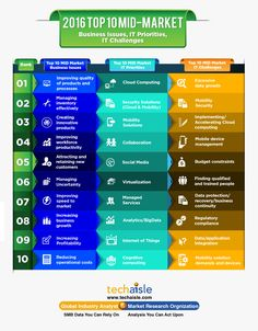 2016 Top 10 Mid-Market Business Issues, IT Priorities, IT Challenges Infographic Security Solutions, Cloud Computing, Market Research, Priorities, Investigations, Infographics, Innovation, Challenges, Marketing