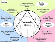 The Enneagram of Personality is a personality typing system which divides human personality into nine distinct yet interrelated types. The types are numbered from 1 through Each type is defined … Enneagram Personality Test, Human Personality, Personality Psychology, Myers Briggs Personality Types, Relationship Psychology, Boss And Leader, Enneagram Types, Infp, Art Therapy