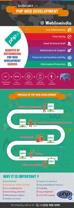 Infographic - outsourcing PHP web development
