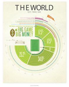 Here's the full version of the Big Game Big Money data visualization. -by Kelli Anderson Web Design, Tool Design, Design Model, Design Ideas, Chart Design, Keynote Design, Information Design, Information Graphics, Kelli Anderson